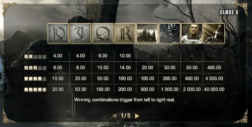 Forsaken Kingdom Paytable