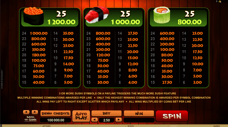 So Much Sushi Paytable