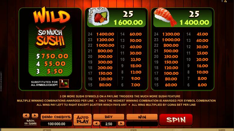 So Much Sushi Wilds