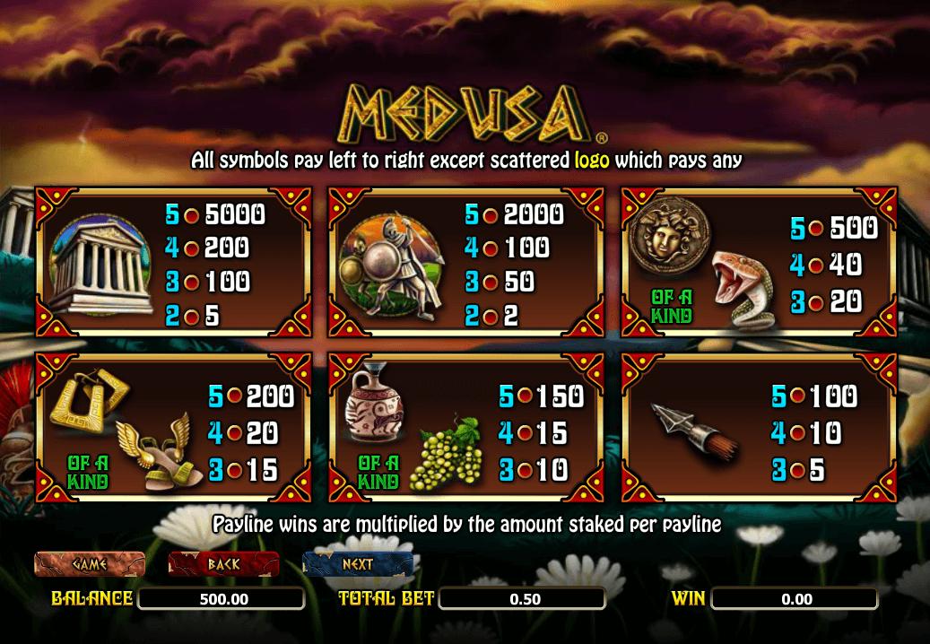 Medusa Symbols