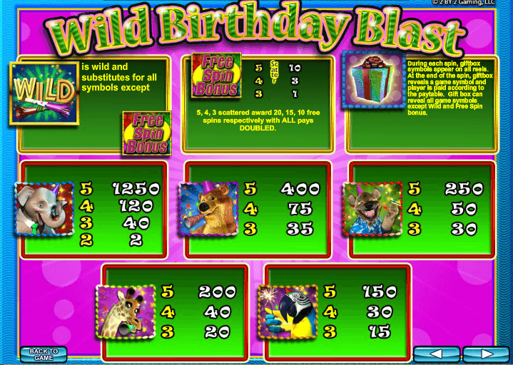 Wild Birthday Party Pokie